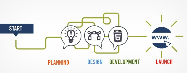 Outer banks web design development marketing workflow for Design and development consultants