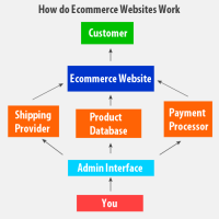 Umbrella Ecommerce Software
